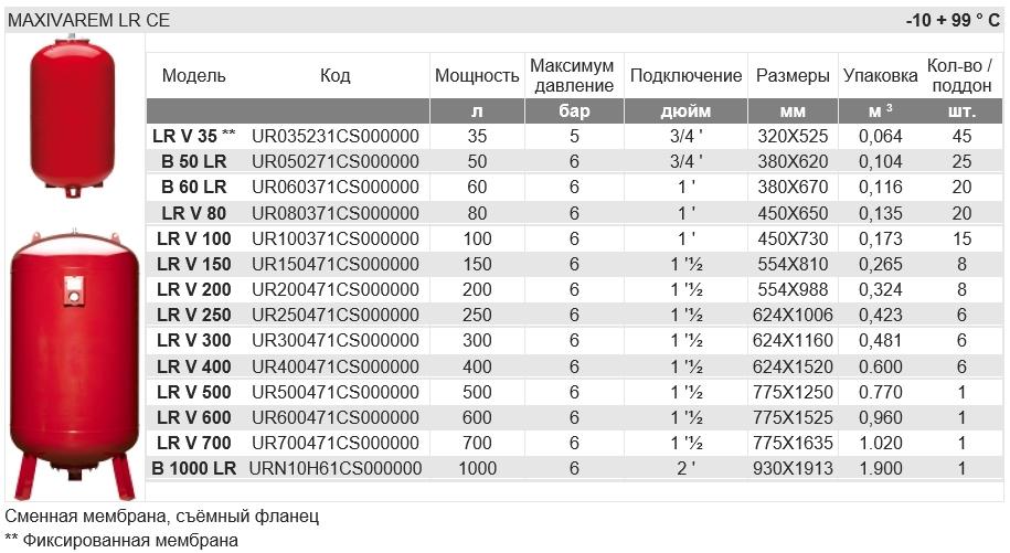 Розширювальний бак Varem 100 л. - 2