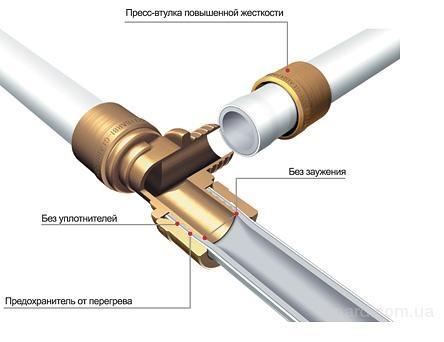 Труба для опалення TECE flex   ∅ 25 x 3,5 мм - 1