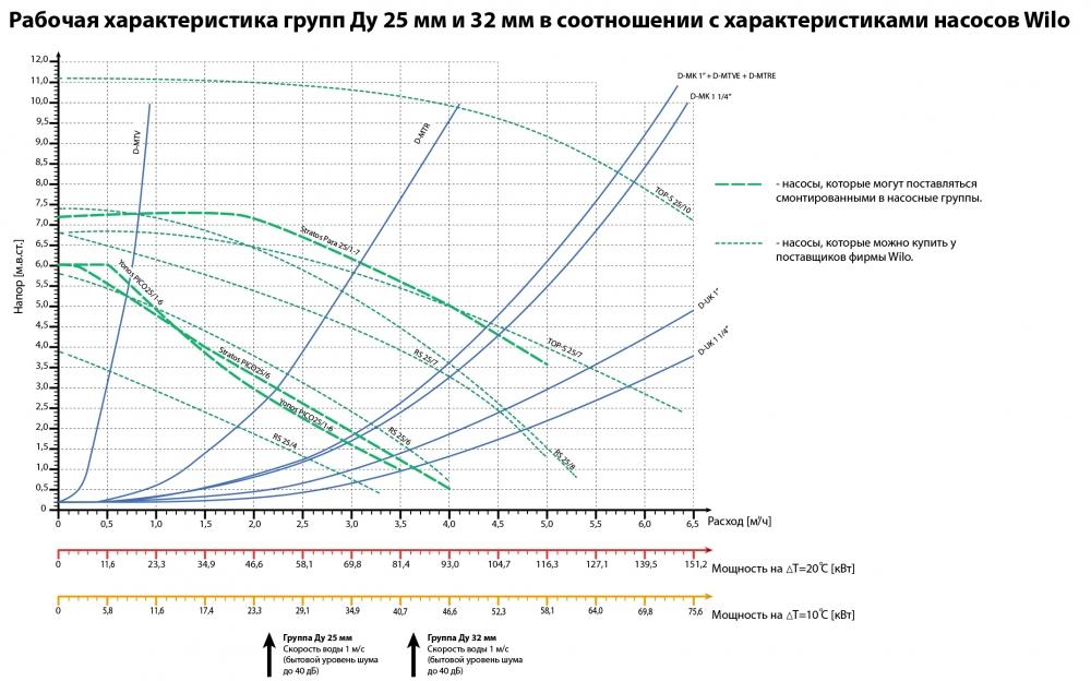 Насосні групи D-МTR (з обмеженням температури зворотної лінії, термостат 35-65 ° С) - 2