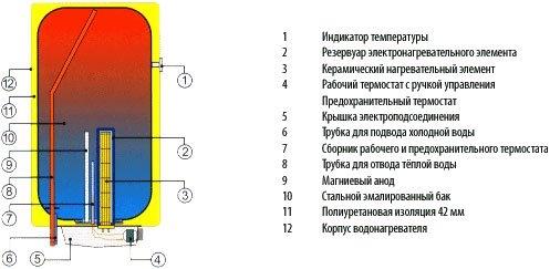 Бойлер електричний Drazice OKCE 80 - 1